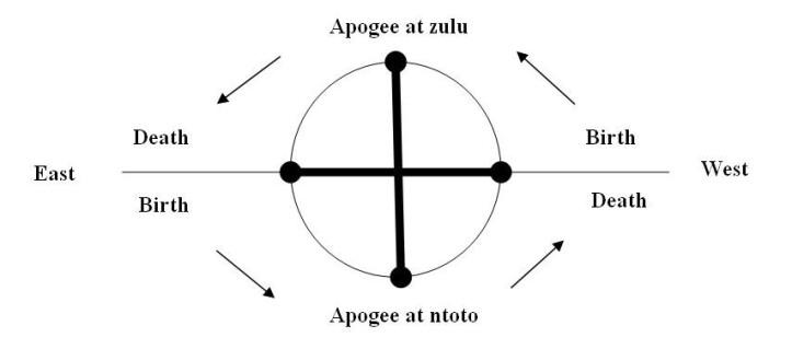 cosmograma kongo 2