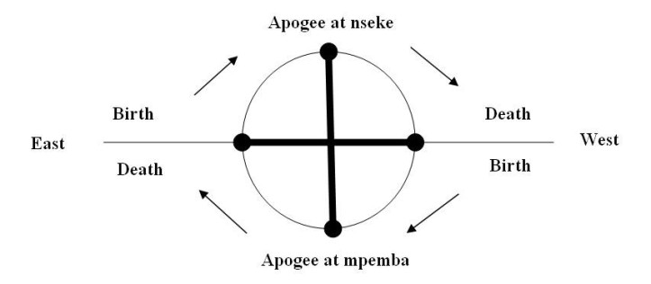 cosmograma kongo